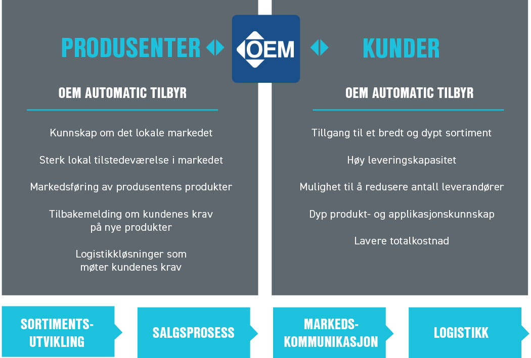 Business_Model_OEM_Automatic