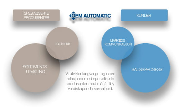 Business idea OEM Automatic
